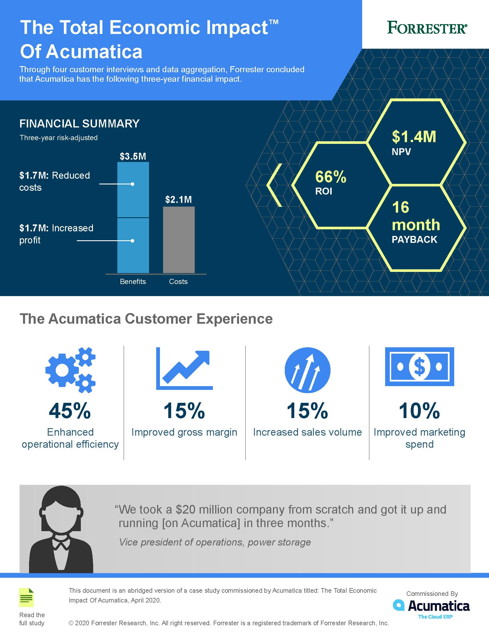 Total-Economic-Impact-of-Acumatica-Infographic